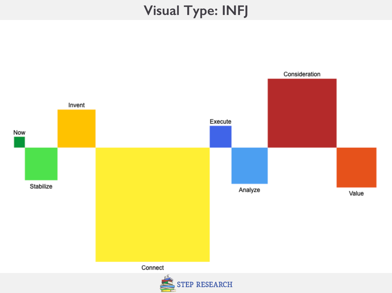 INFJ Visual Personality Type