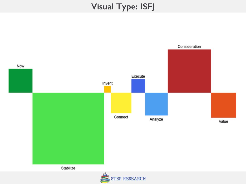 ISFJ Visual Personality Type