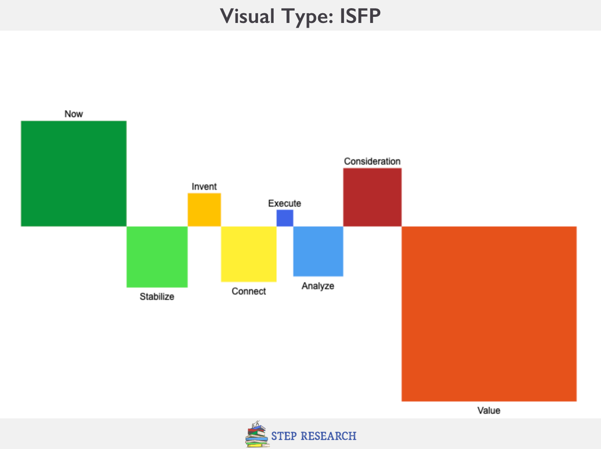 ISFP Visual Personality Type