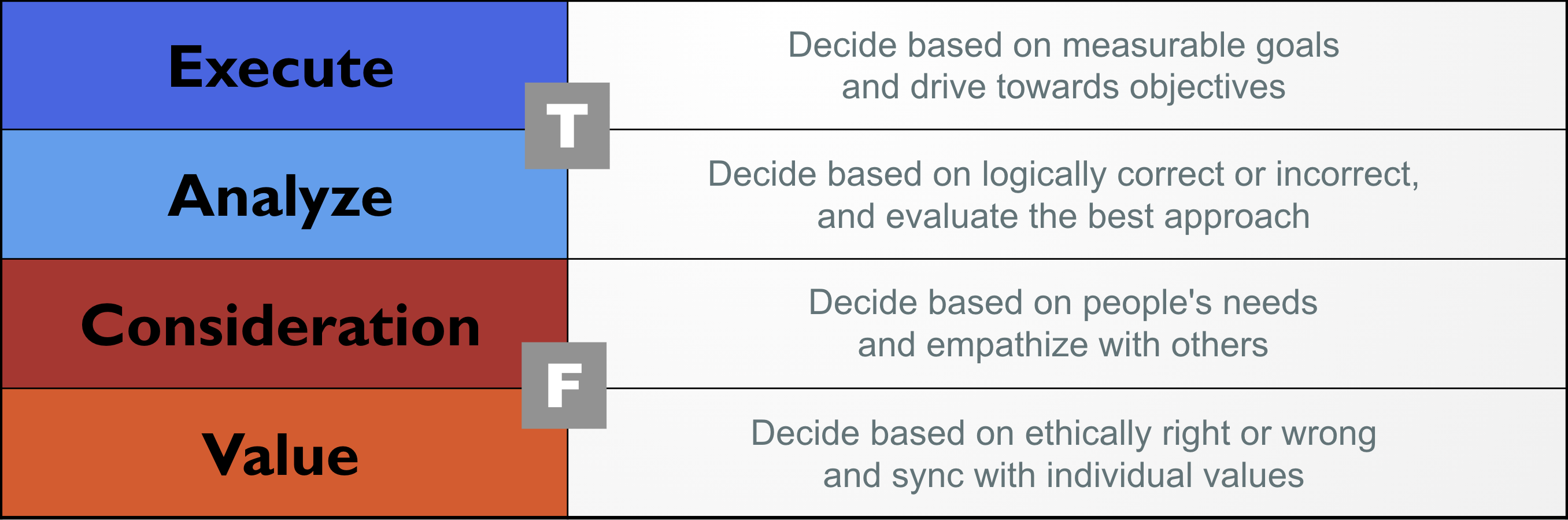 Visual Type TF Descriptions